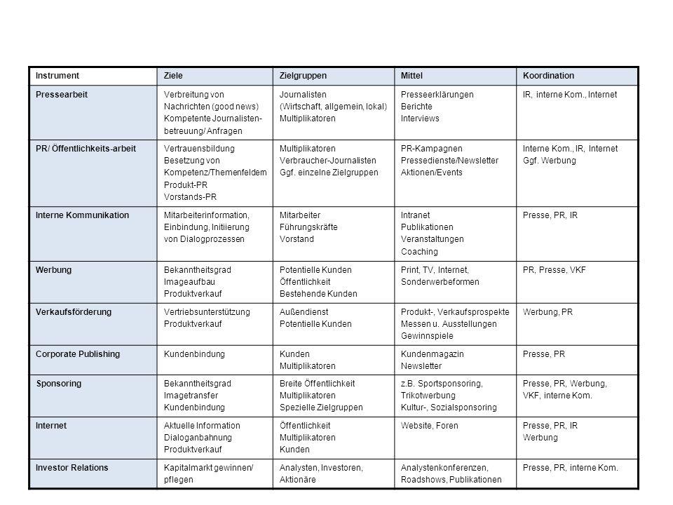Instrument Ziele. Zielgruppen. Mittel. Koordination. Pressearbeit. Verbreitung von. Nachrichten (good news)