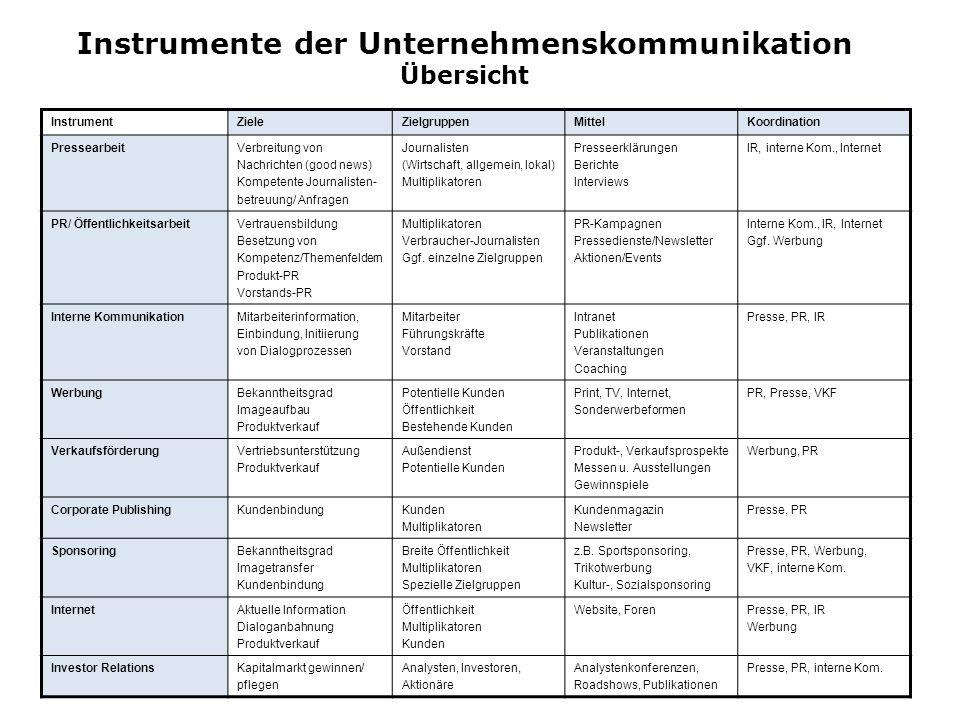 Instrumente der Unternehmenskommunikation Übersicht
