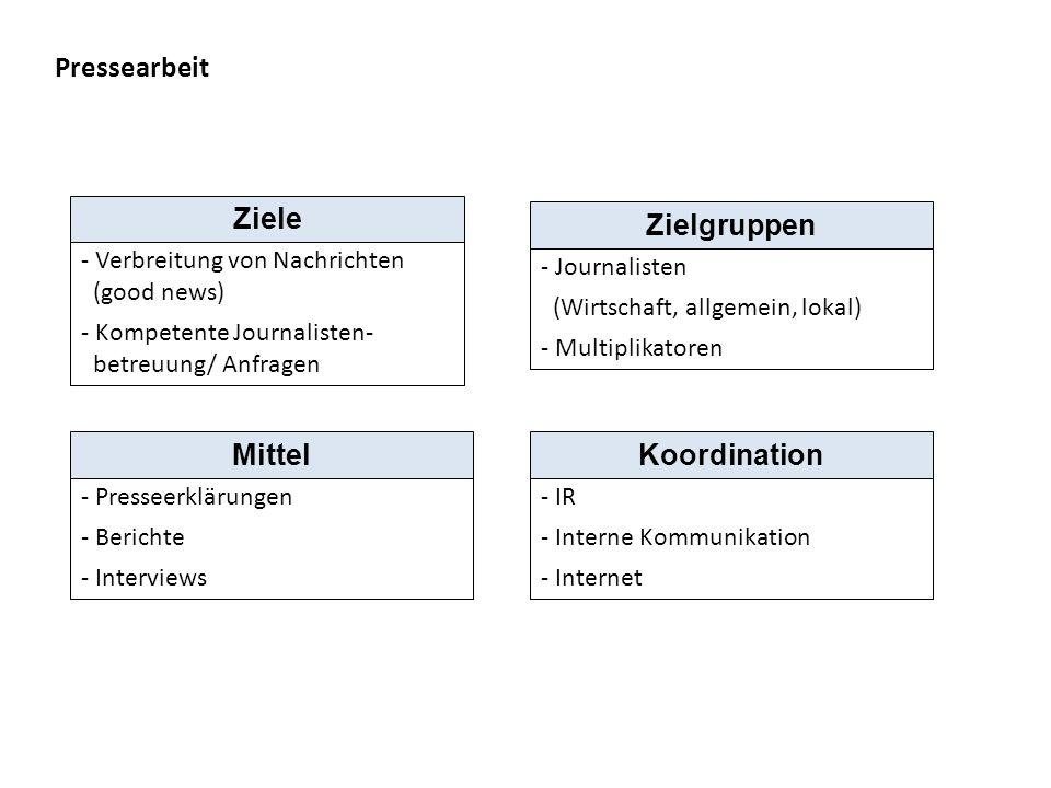 Ziele Zielgruppen Mittel Koordination