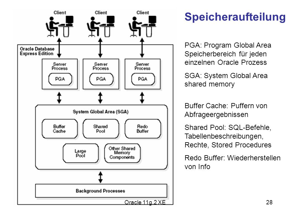 Speicheraufteilung PGA: Program Global Area Speicherbereich für jeden einzelnen Oracle Prozess. SGA: System Global Area shared memory.