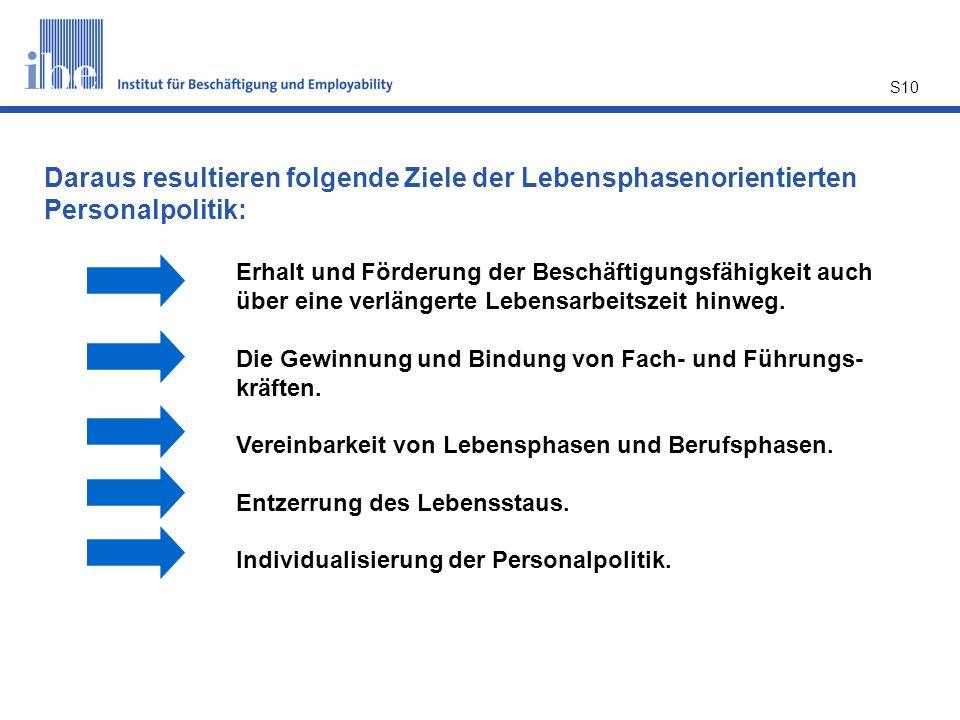 Daraus resultieren folgende Ziele der Lebensphasenorientierten Personalpolitik: