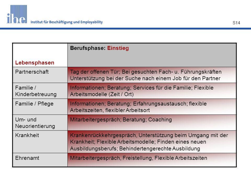 Lebensphasen Berufsphase: Einstieg. Partnerschaft.