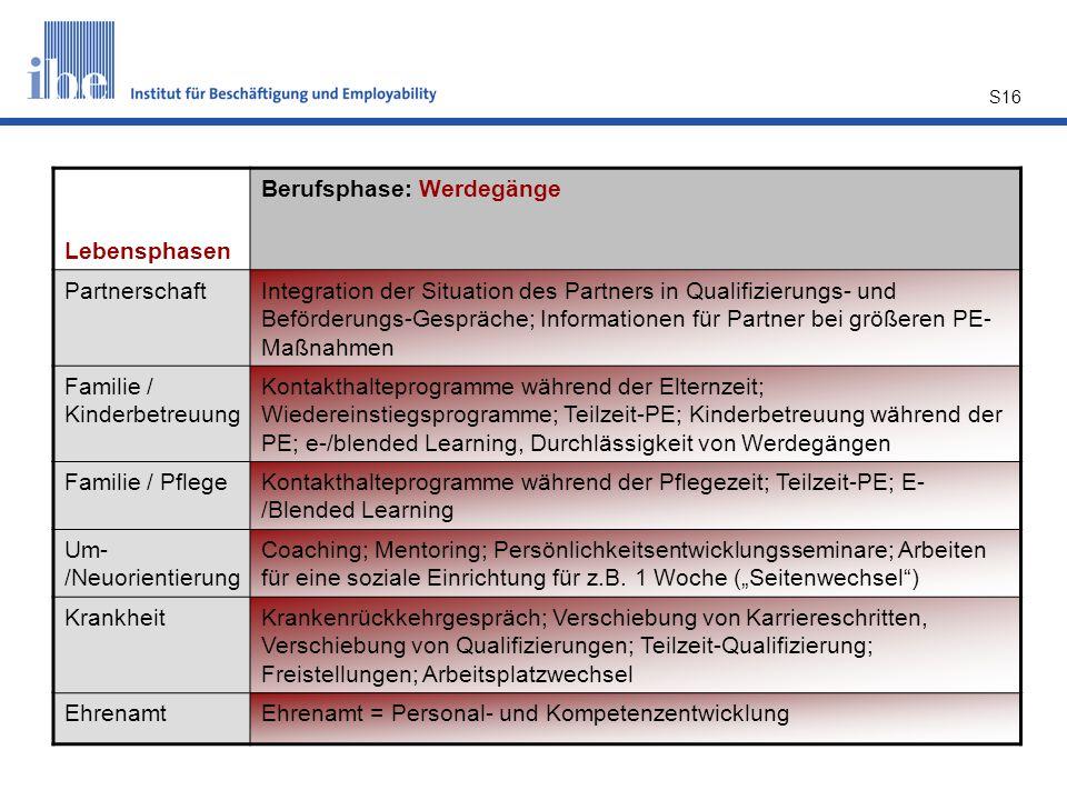 Lebensphasen Berufsphase: Werdegänge. Partnerschaft.