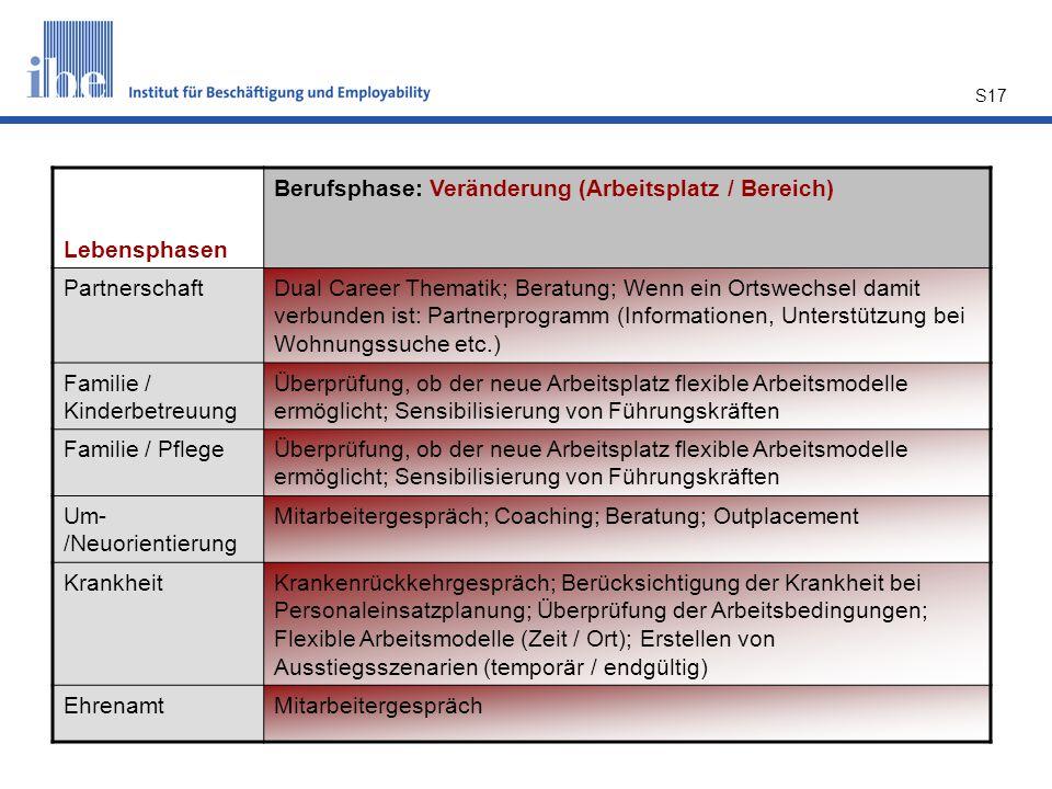 Lebensphasen Berufsphase: Veränderung (Arbeitsplatz / Bereich) Partnerschaft.