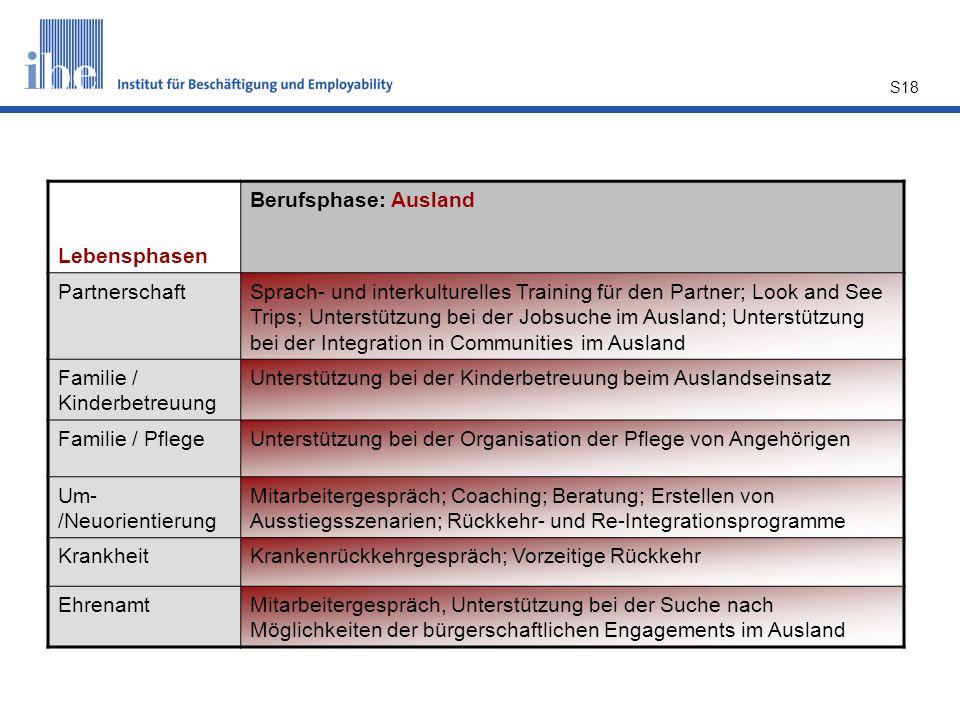 Lebensphasen Berufsphase: Ausland. Partnerschaft.