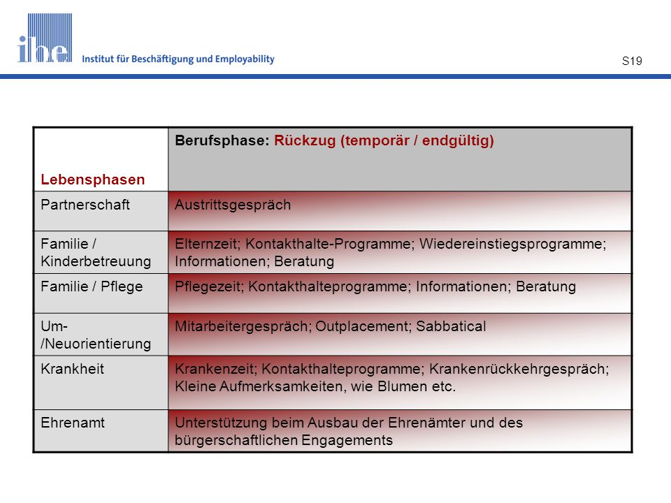 Lebensphasen Berufsphase: Rückzug (temporär / endgültig) Partnerschaft. Austrittsgespräch. Familie / Kinderbetreuung.