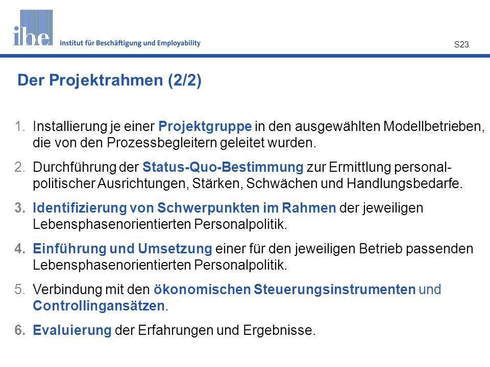 Der Projektrahmen (2/2) Installierung je einer Projektgruppe in den ausgewählten Modellbetrieben, die von den Prozessbegleitern geleitet wurden.