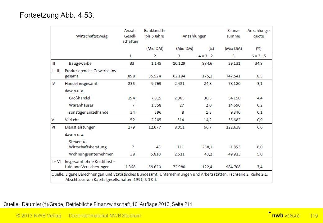 Fortsetzung Abb. 4.53: Quelle: Däumler (†)/Grabe, Betriebliche Finanzwirtschaft, 10. Auflage 2013, Seite 211.