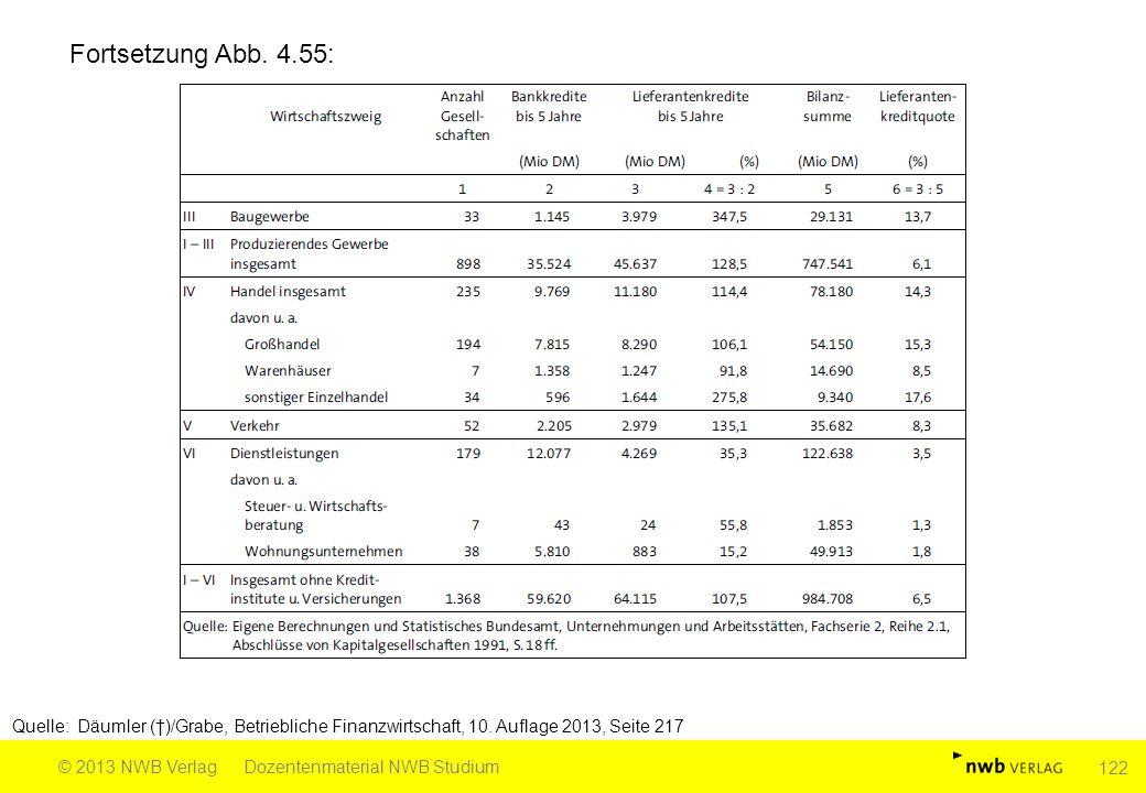 Fortsetzung Abb. 4.55: Quelle: Däumler (†)/Grabe, Betriebliche Finanzwirtschaft, 10. Auflage 2013, Seite 217.