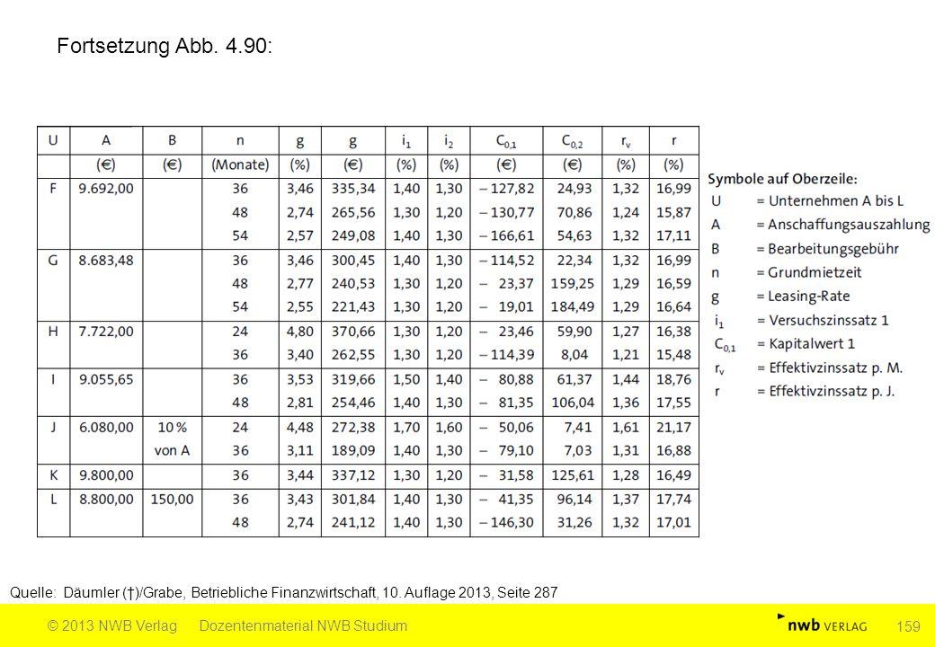Fortsetzung Abb. 4.90: Quelle: Däumler (†)/Grabe, Betriebliche Finanzwirtschaft, 10. Auflage 2013, Seite 287.