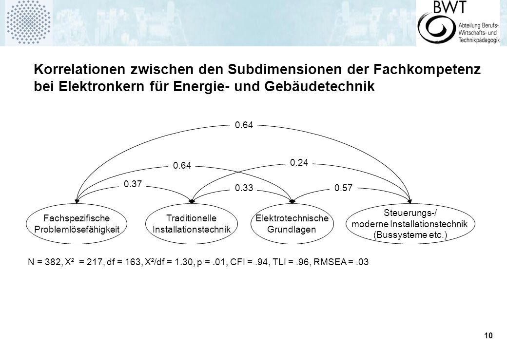 Korrelationen zwischen den Subdimensionen der Fachkompetenz bei Elektronkern für Energie- und Gebäudetechnik