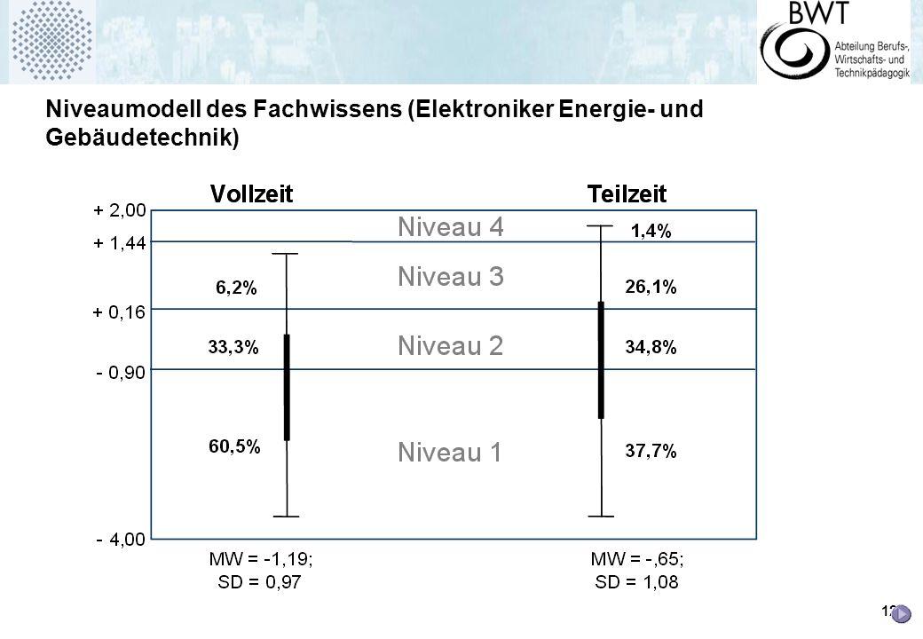 Niveaumodell des Fachwissens (Elektroniker Energie- und Gebäudetechnik)