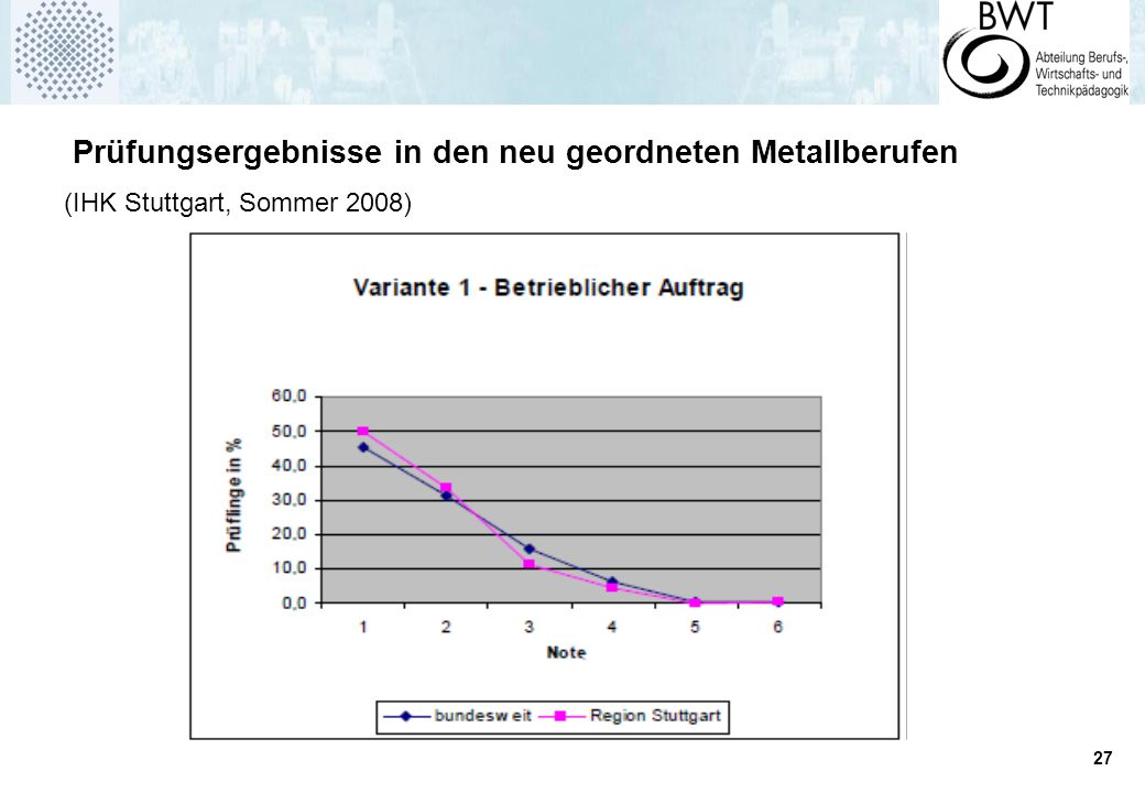 Prüfungsergebnisse in den neu geordneten Metallberufen