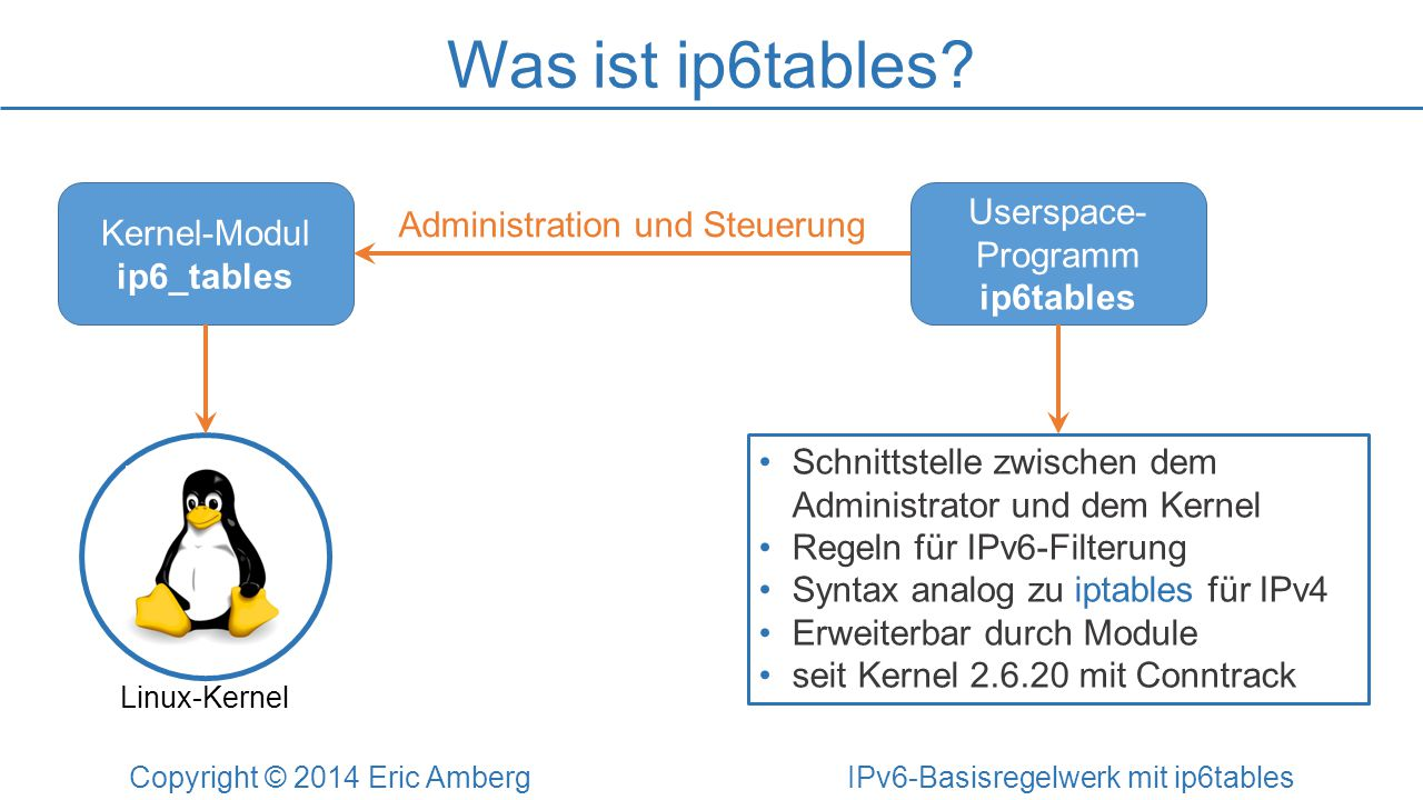 Was ist ip6tables Kernel-Modul ip6_tables Userspace-Programm