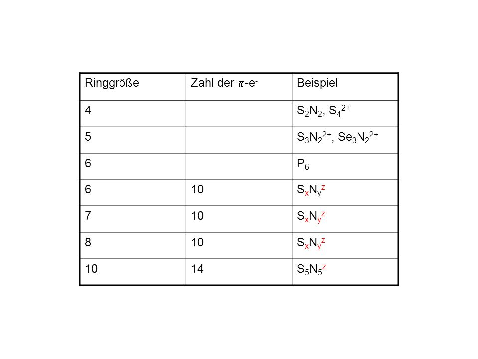 Ringgröße Zahl der -e- Beispiel 4 S2N2, S42+ 5 S3N22+, Se3N22+ 6 P6 10 SxNyz 7 8 14 S5N5z