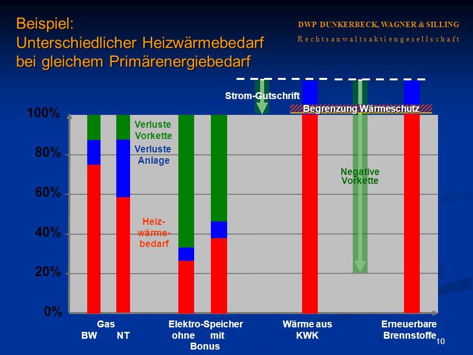 Beispiel: Unterschiedlicher Heizwärmebedarf bei gleichem Primärenergiebedarf