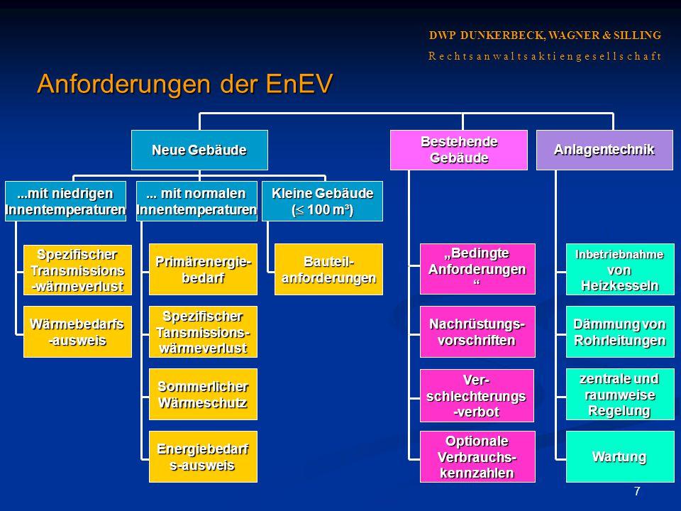 Anforderungen der EnEV