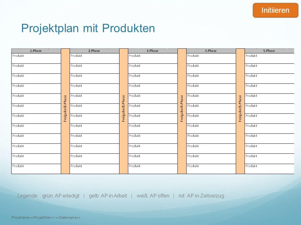 Projektplan mit Produkten