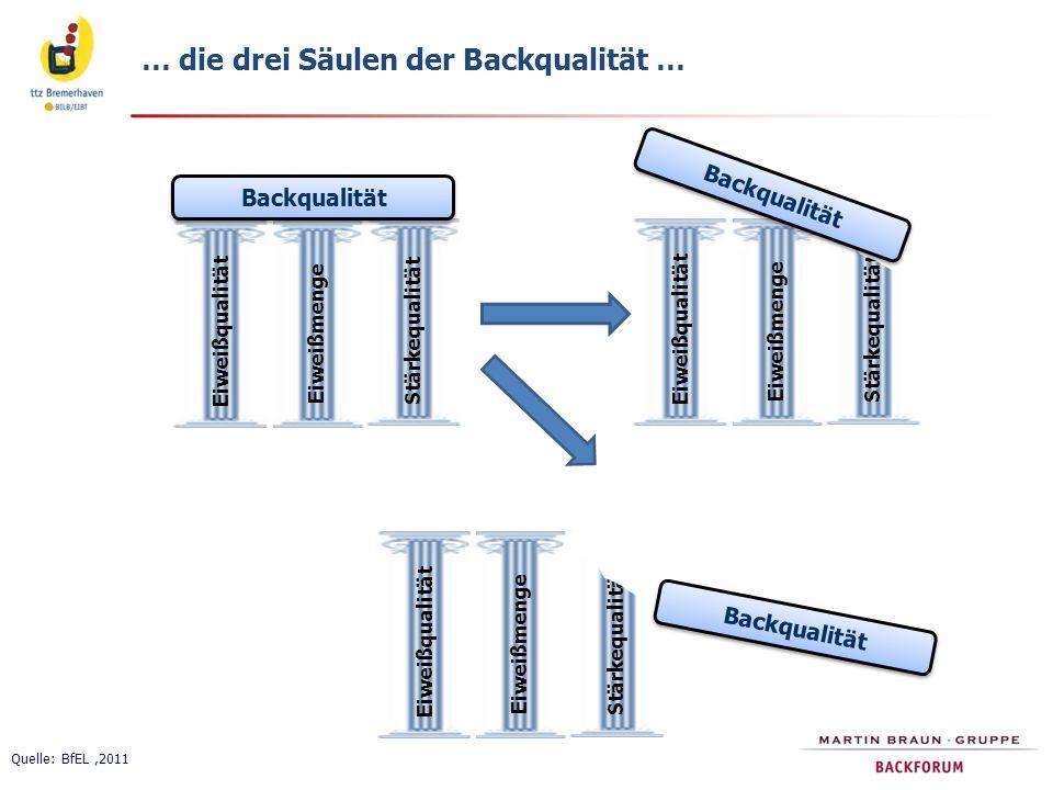… die drei Säulen der Backqualität …
