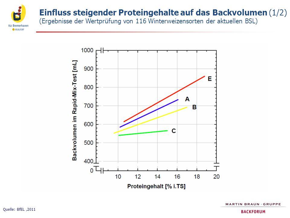 Einfluss steigender Proteingehalte auf das Backvolumen (1/2) (Ergebnisse der Wertprüfung von 116 Winterweizensorten der aktuellen BSL)
