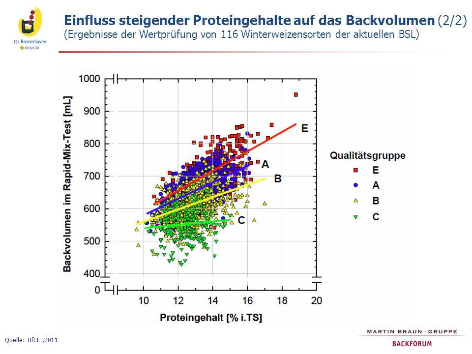 Einfluss steigender Proteingehalte auf das Backvolumen (2/2) (Ergebnisse der Wertprüfung von 116 Winterweizensorten der aktuellen BSL)