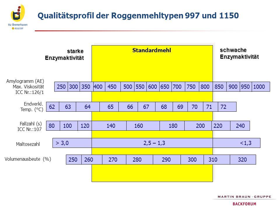 Qualitätsprofil der Roggenmehltypen 997 und 1150