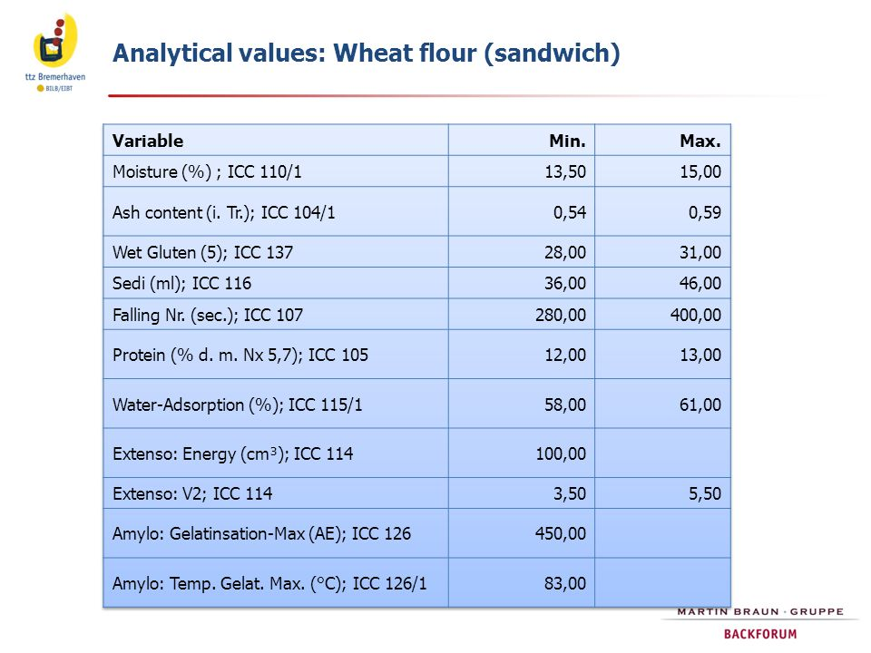 Analytical values: Wheat flour (sandwich)