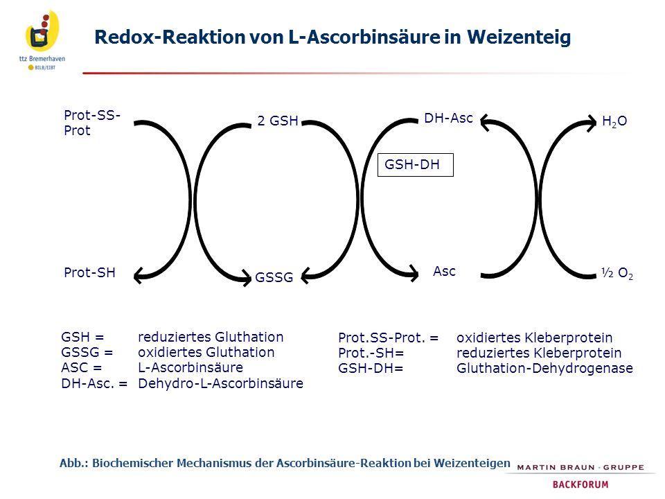Redox-Reaktion von L-Ascorbinsäure in Weizenteig