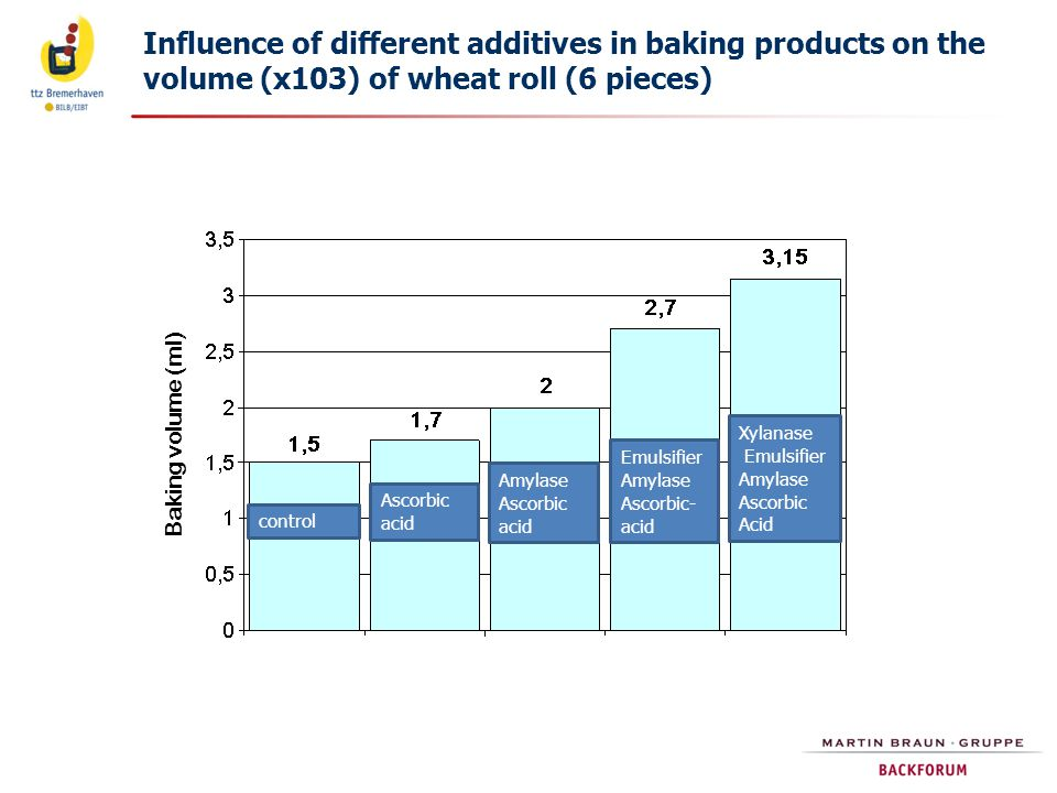 Influence of different additives in baking products on the volume (x103) of wheat roll (6 pieces)