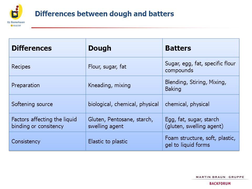 Differences between dough and batters