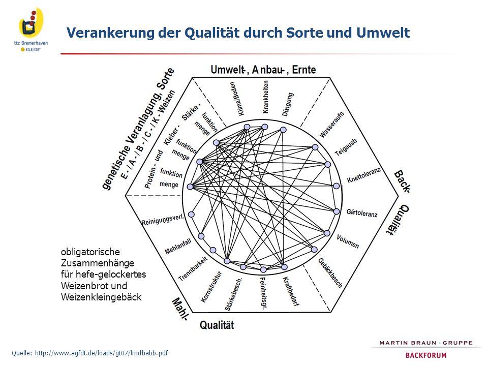 Verankerung der Qualität durch Sorte und Umwelt