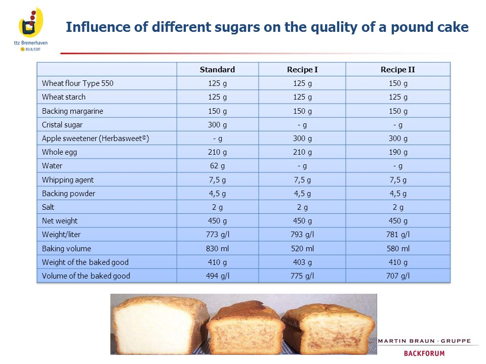 Influence of different sugars on the quality of a pound cake