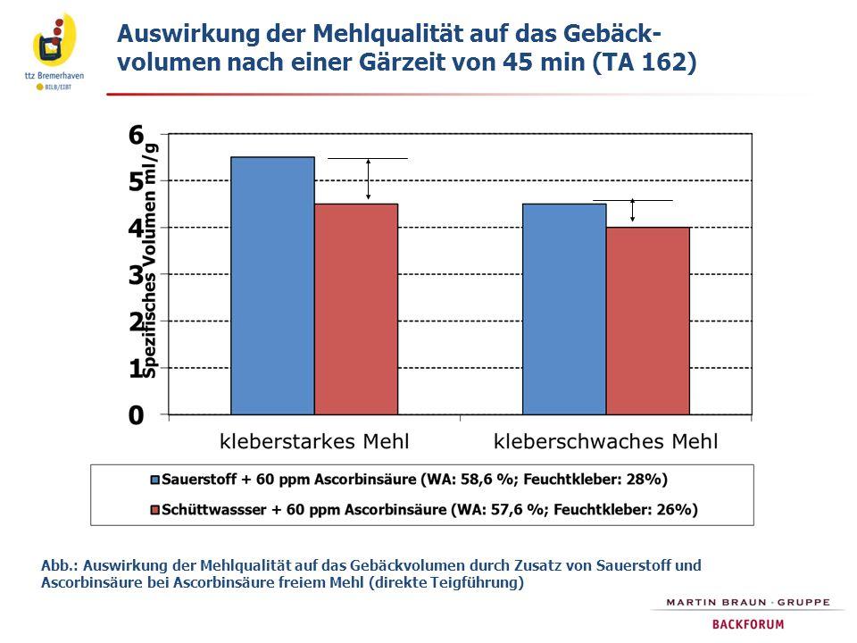 Auswirkung der Mehlqualität auf das Gebäck- volumen nach einer Gärzeit von 45 min (TA 162)