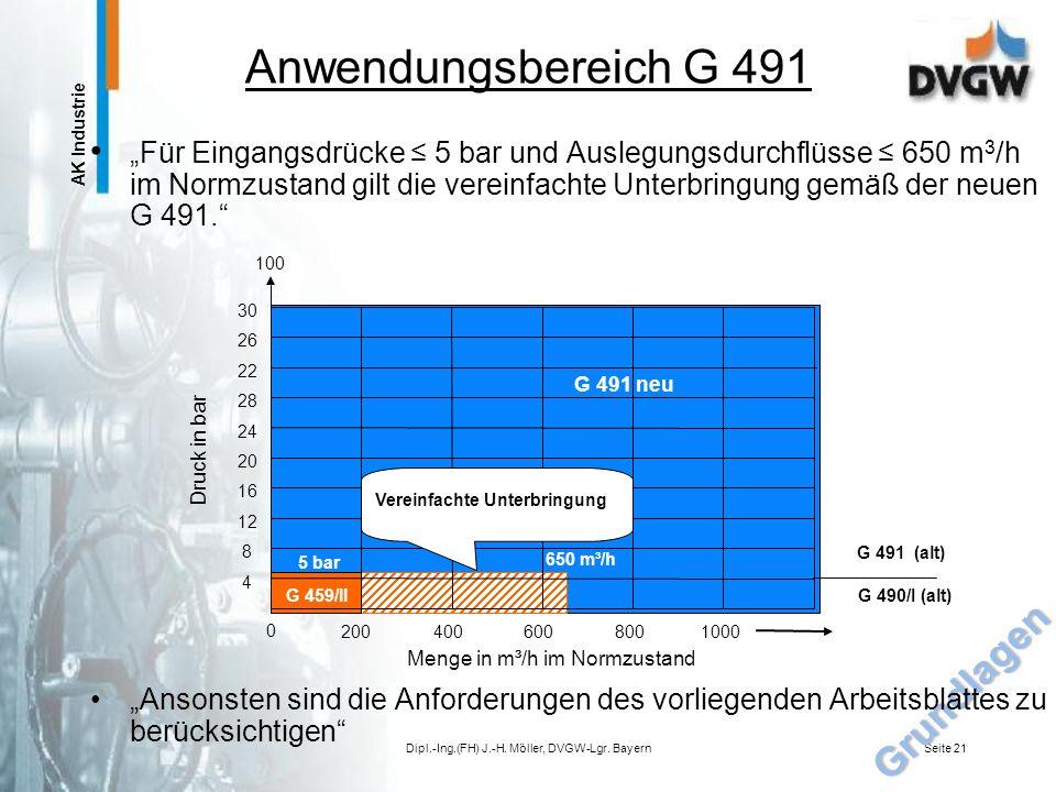 Dipl.-Ing.(FH) J.-H. Möller, DVGW-Lgr. Bayern