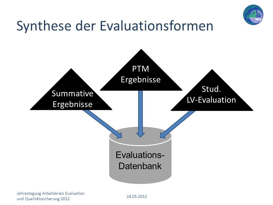 Synthese der Evaluationsformen