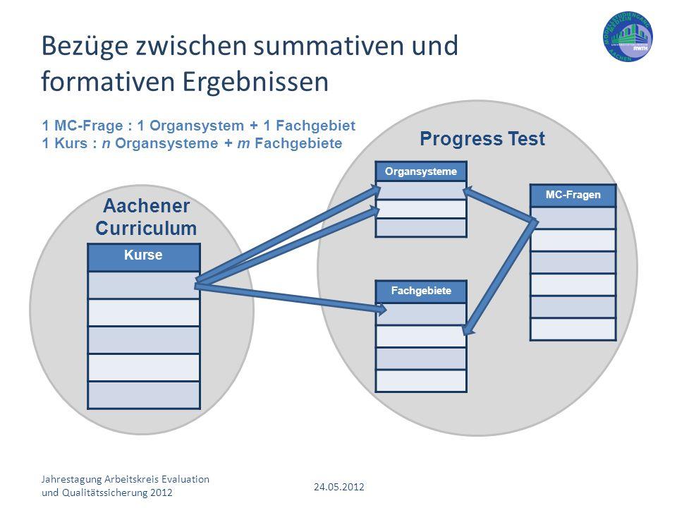 Bezüge zwischen summativen und formativen Ergebnissen