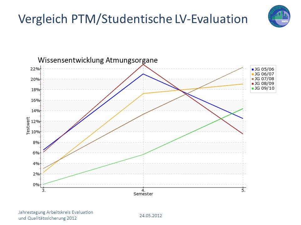Vergleich PTM/Studentische LV-Evaluation