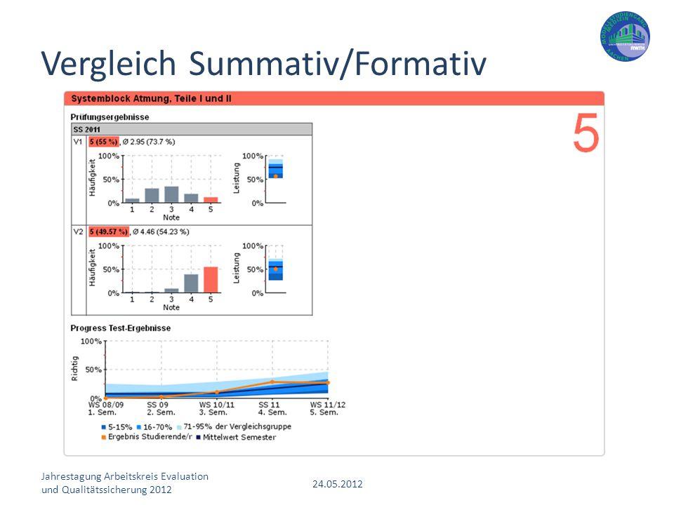 Vergleich Summativ/Formativ
