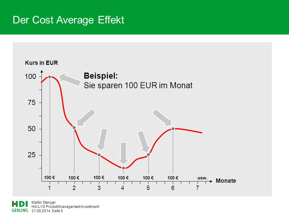 Cost average effekt forex