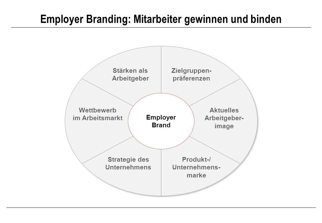 Employer Branding: Mitarbeiter gewinnen und binden
