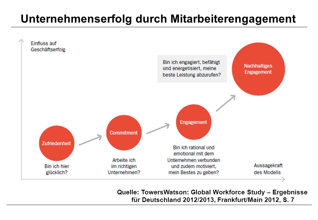 Globale HR Trends 2014 Quelle: Bersin, J.: Predictions for 2014,