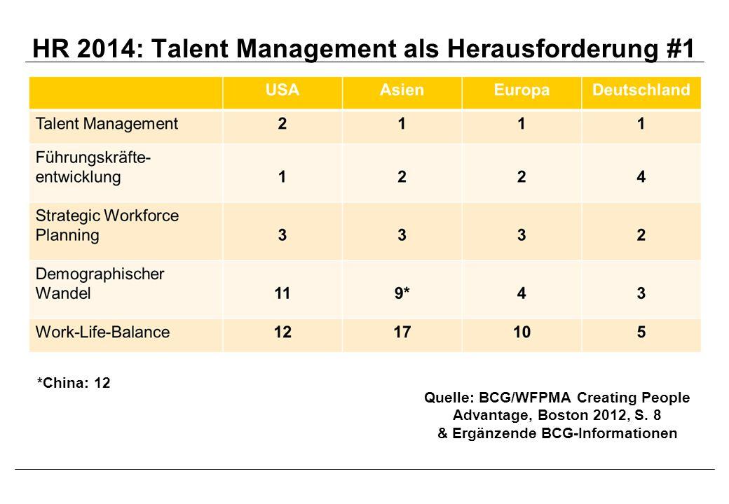 HR-Trends in Deutschland Quelle: DGFP, Megatrends