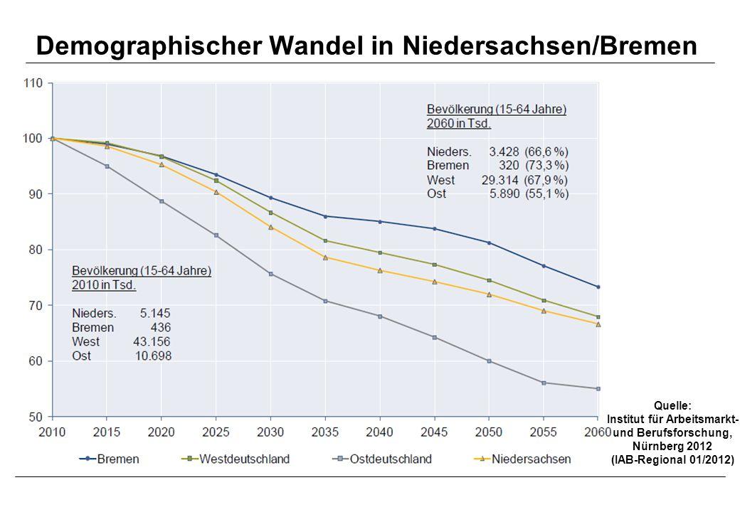 Demographischer Wandel in Niedersachsen/Bremen