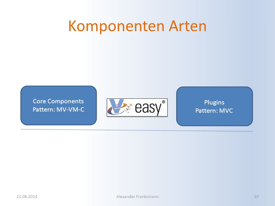 Core Components Pattern: MV-VM-C