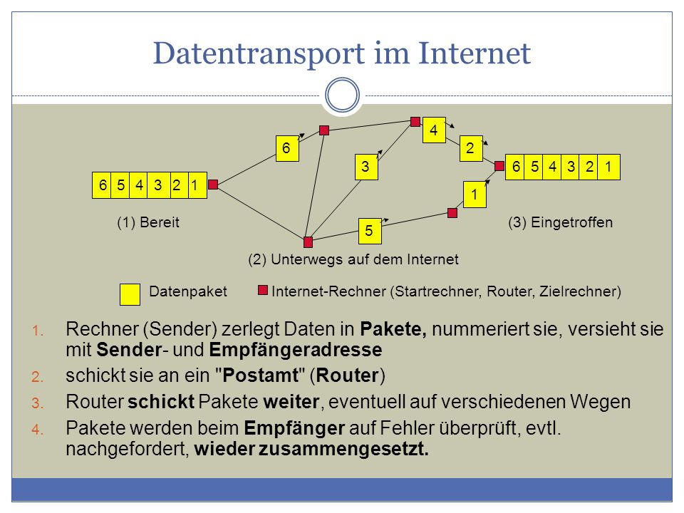 Datentransport im Internet