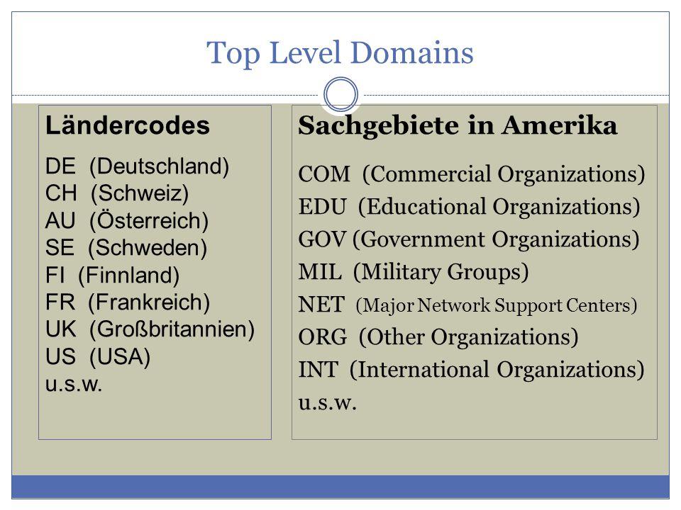 Top Level Domains Ländercodes Sachgebiete in Amerika DE (Deutschland)