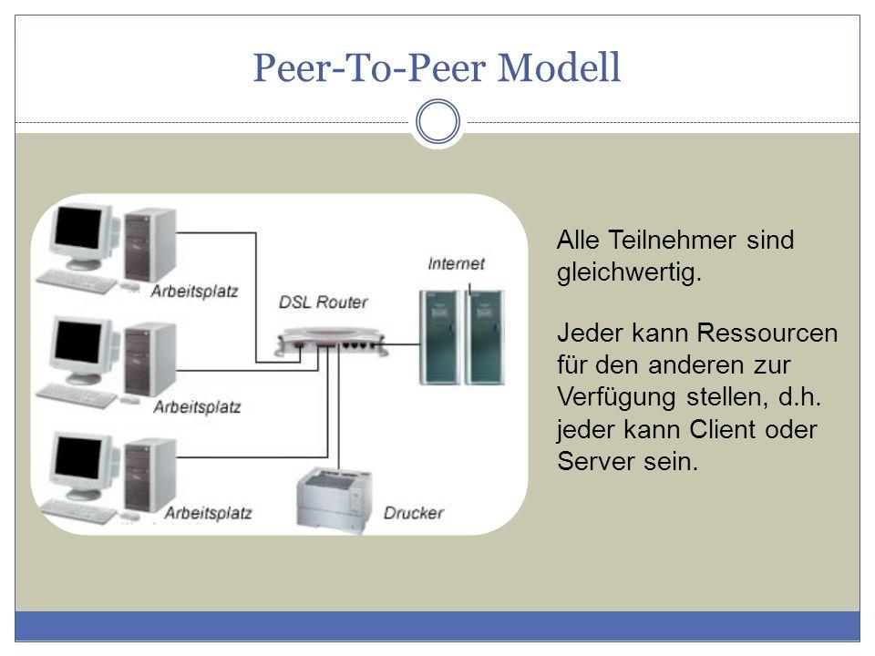 Peer-To-Peer Modell