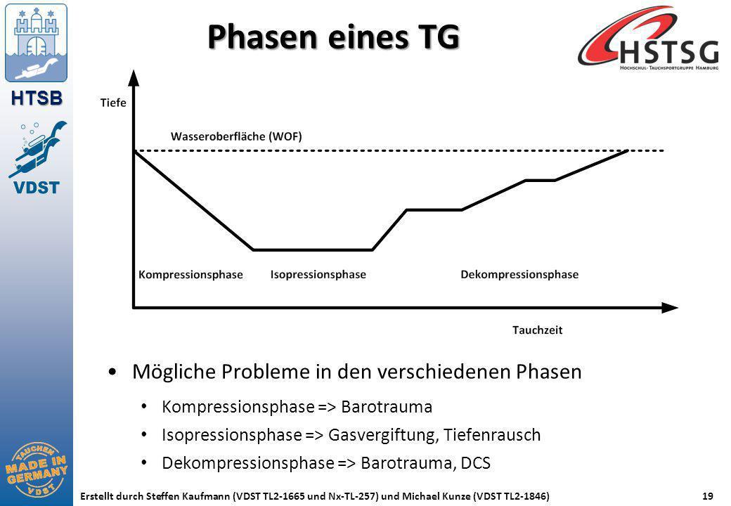 Phasen eines TG Mögliche Probleme in den verschiedenen Phasen