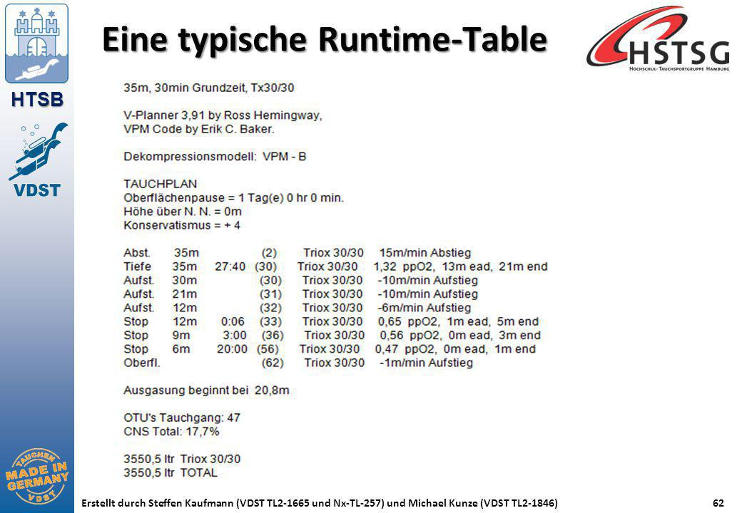 Eine typische Runtime-Table