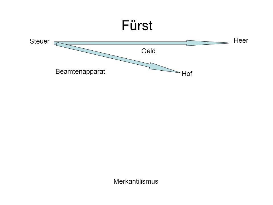 Fürst Steuer Heer Geld Beamtenapparat Hof Merkantilismus